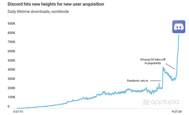 Discord Downloads High Chart from time to time