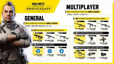 Call of Duty Mobile has crossed 300 million downloads