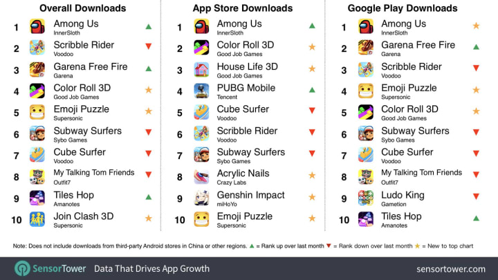 Sensor Tower data shows the best mobile games with global downloads for September 2020.