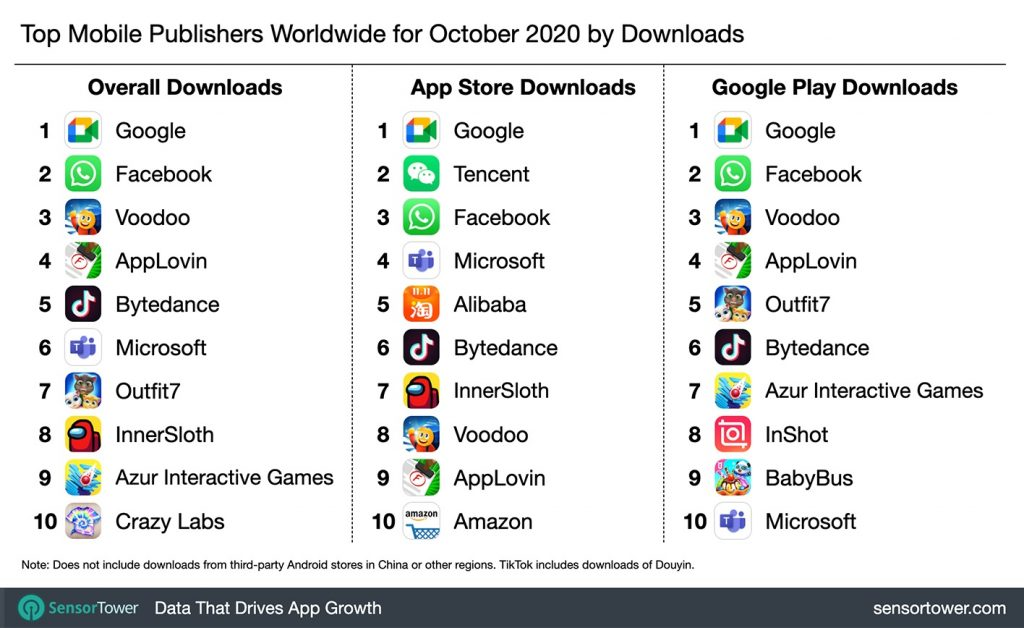 These mobile publishers received the most downloads worldwide in the last month / digital information world