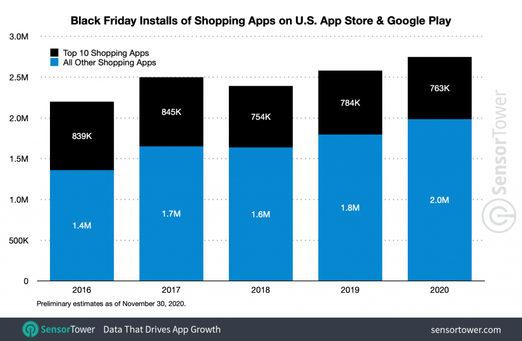 Statistics have downloaded nearly 2.8 million shopping apps in the world of black silver / digital information
