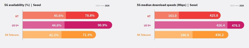 LG Uplus has fastest 5G download speed in S. Korea: report