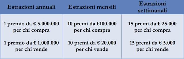 Receipt Lottery: Prizes