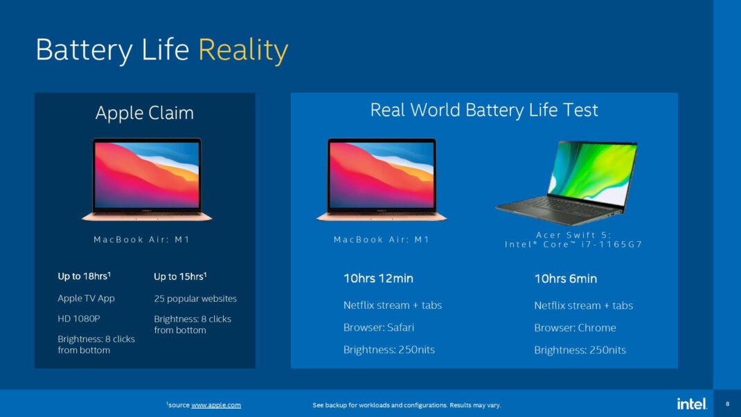 The battery life of Intel is comparable to Apple's MacBook Air and M1 with Acer Swift 5 and Core i7-1165 G7. The MacBook Air ran for 10 hours and 12 minutes. The Acer device lasted 10 hours and 6 minutes.