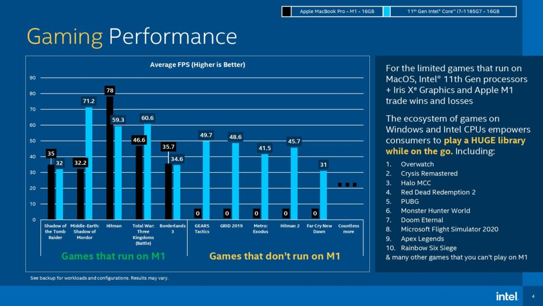 Gaming benchmarks for Intel Core i7 and Apple M1. The two systems are close to each other, but if a game is not supported, Intel assigns 0 frames per second to Apple.