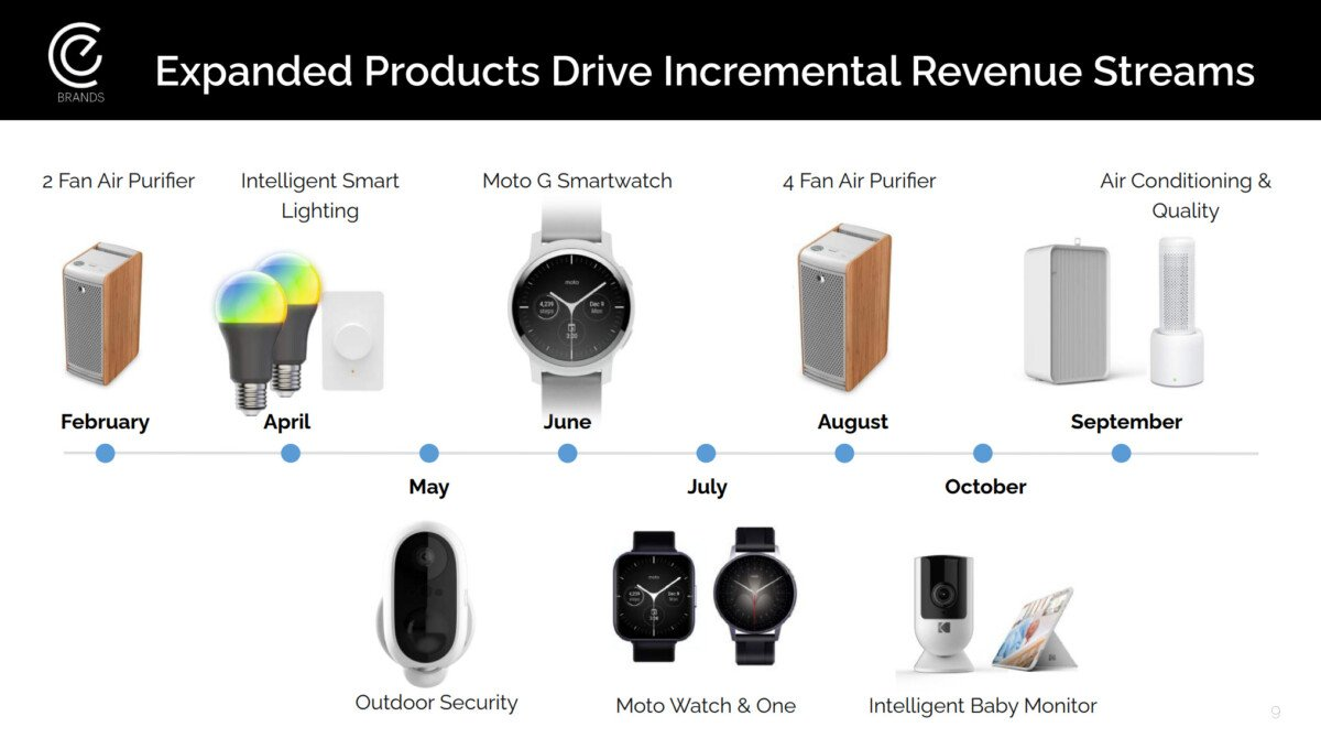 A slide shows eBuyNow's next product launches