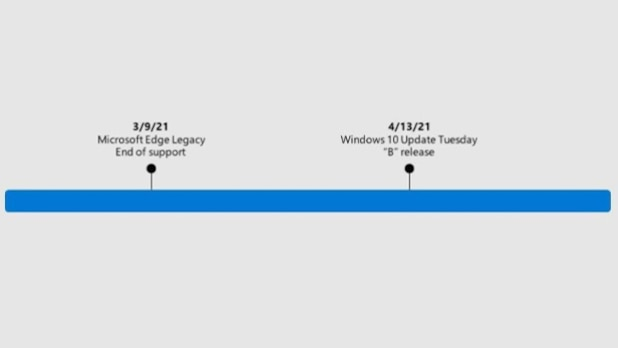 On April 13, the old Edge code will be removed from Windows 10.