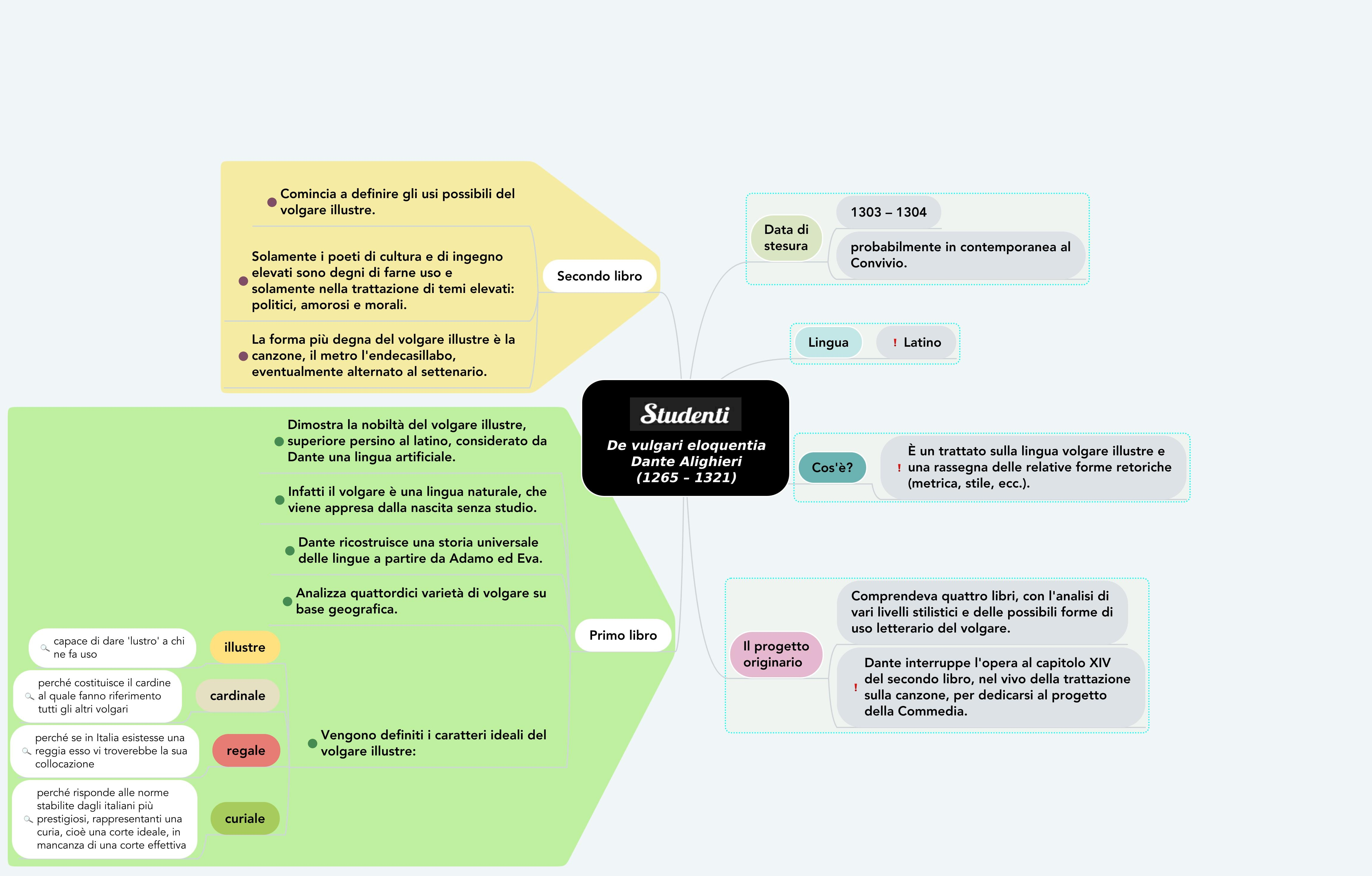 Commentary diagram on the de Vulcare discourse by Dante Aligeri