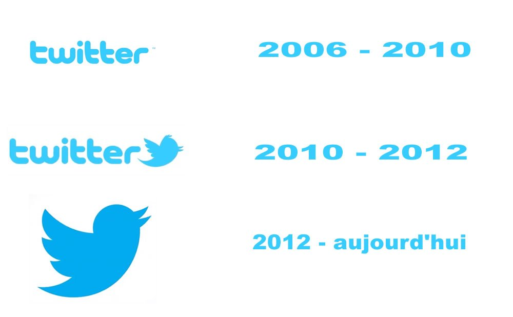 The Twitter logo is a historical evolution over time