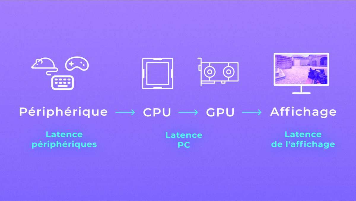 From mouse to pixels, the delay comes from many sources