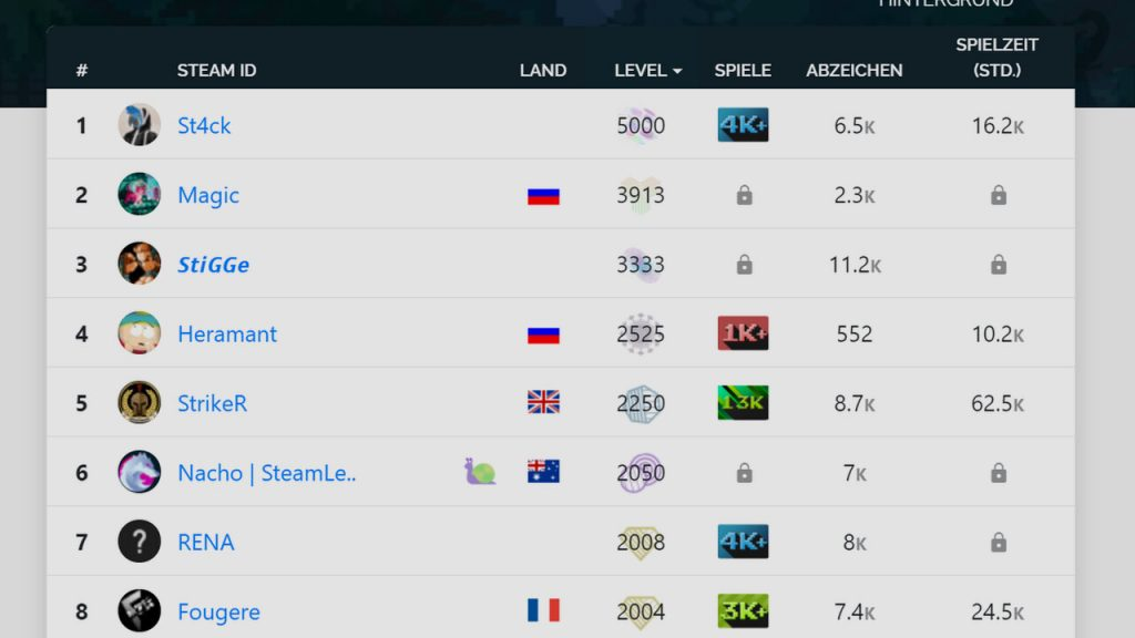 Level 5000: Teuerster Steam-Account soll fast 280.000 Dollar wert sein