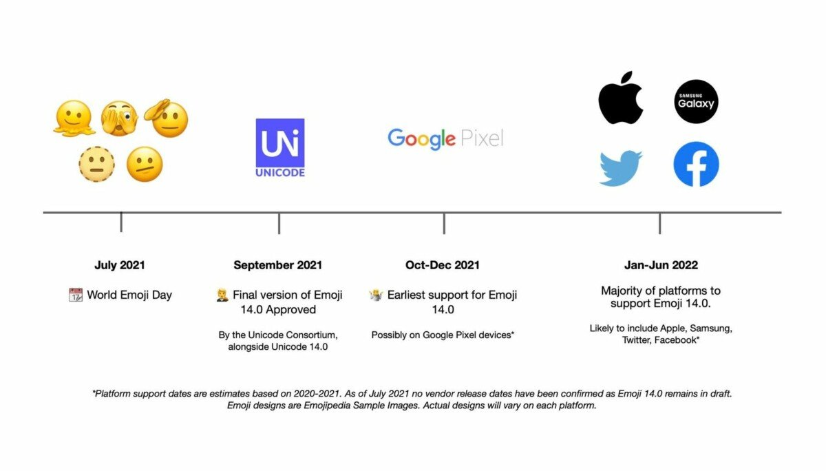 Rated availability of new emojis // Source: Emojipedia
