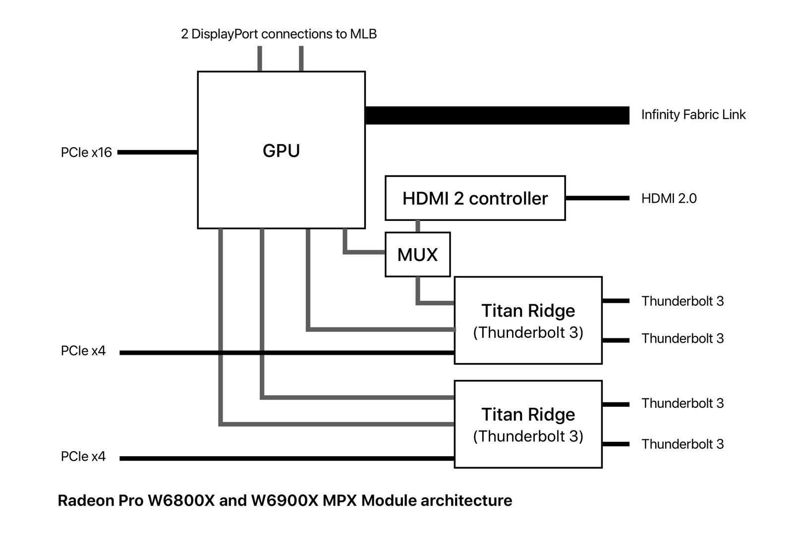 Architecture of the Radeon Pro W6800X and W6900X