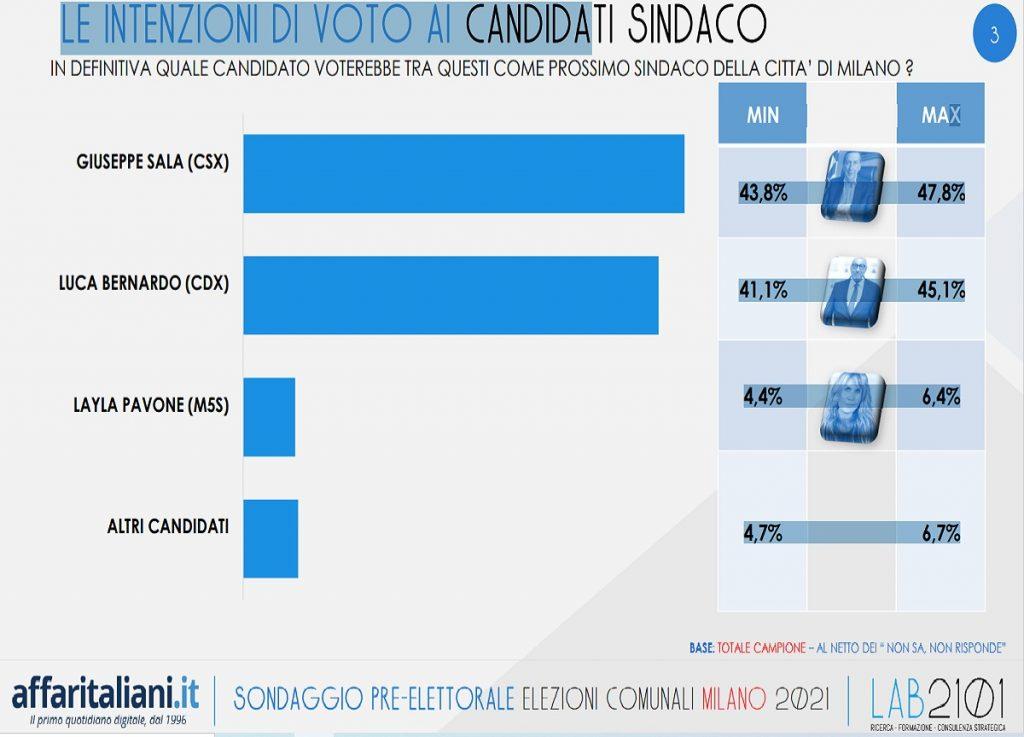 Elections, Polls: Milan-Left trembles (even).  Download TAMIL
