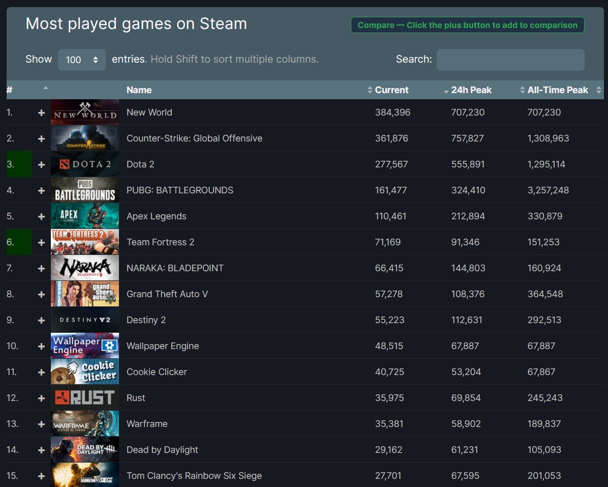 No game is currently played more often than MMO