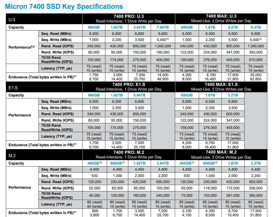 Micron 7400 SSD specifications